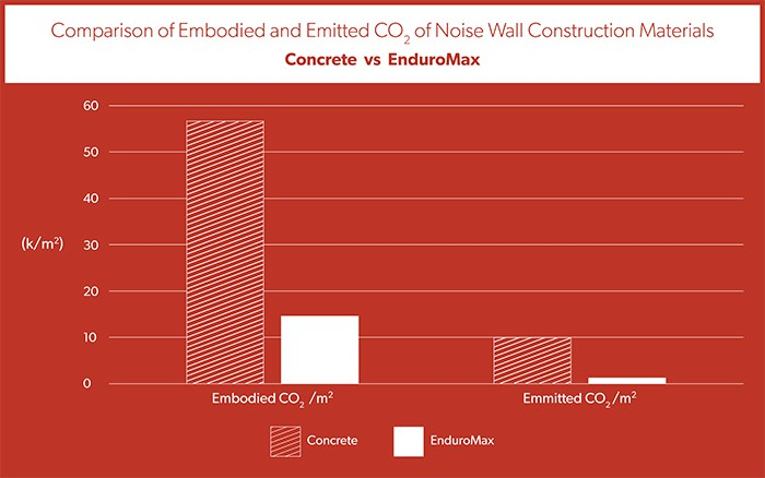 EnduroMax Panels - Next Gen Noise Wall Technology | ModularWalls